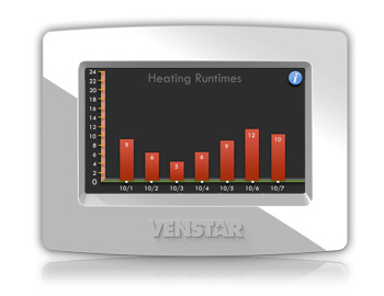 Venstar ColorTouch shows energy usage right on the display