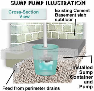 Sump Pumps Proven Way To Prevent Basement Floods DIYControls Blog - Basement pumps